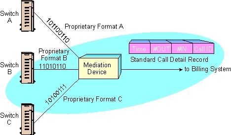 CDR Mediation (not needed in Voracity)